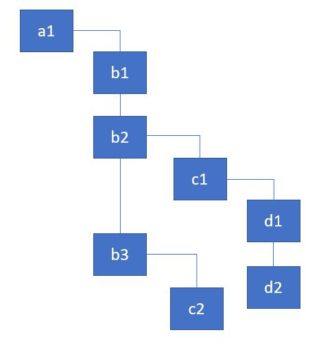 component_tree